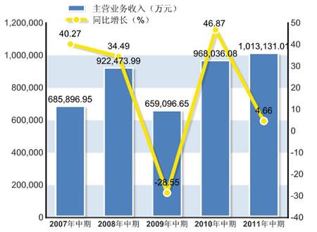 营业收入101.31亿元人民币,同比下降4.66%
