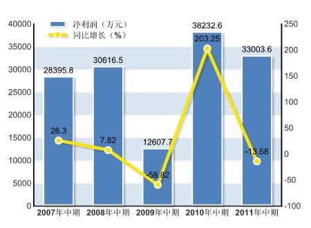 净利润为3.30亿元人民币,同比下降13.68%